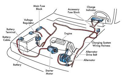 Auto repair abbotsford car care starting charging for How a starter motor works